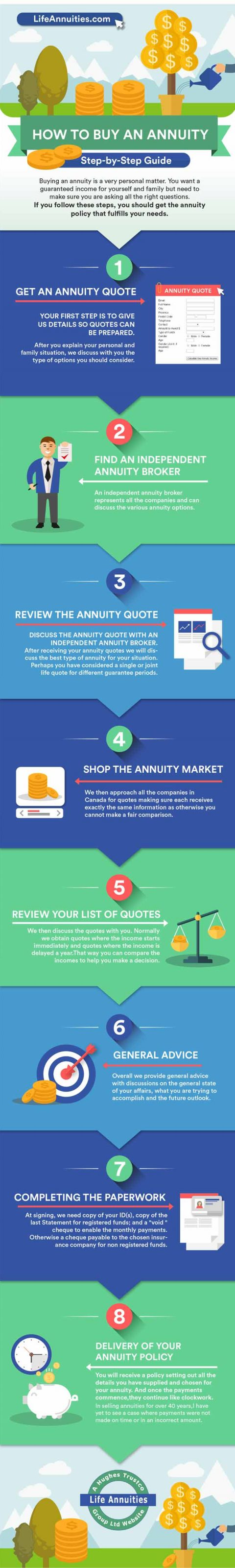 Annuities infographic